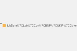 2010 General Election result in Birmingham Yardley